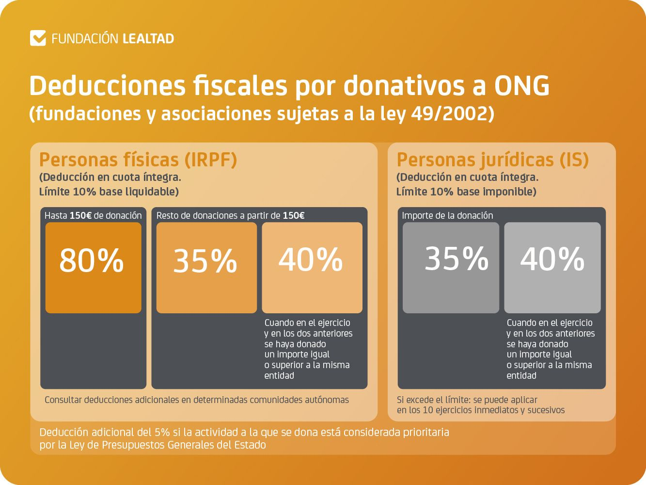 Desgravación Fiscal ong Fundación Actualfisio FAMOF